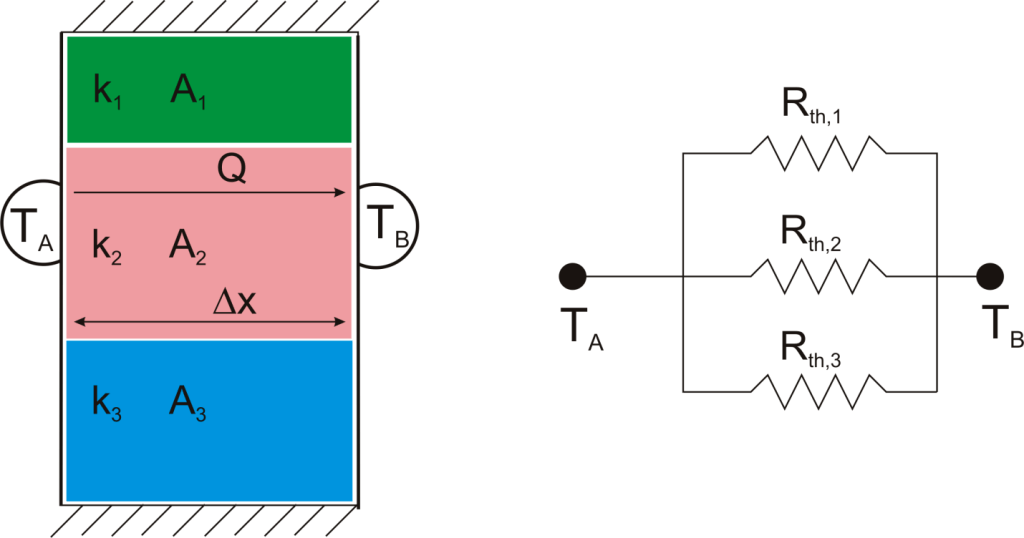 Fundamentals of Thermal Resistance Celsia