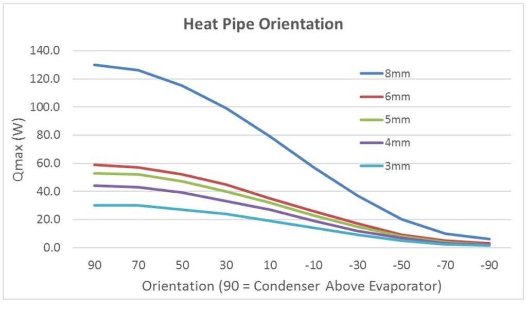 Design Considerations When Using Heat Pipes (Pt. 1)