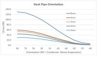 Design Considerations When Using Heat Pipes (Pt. 1) | Celsia