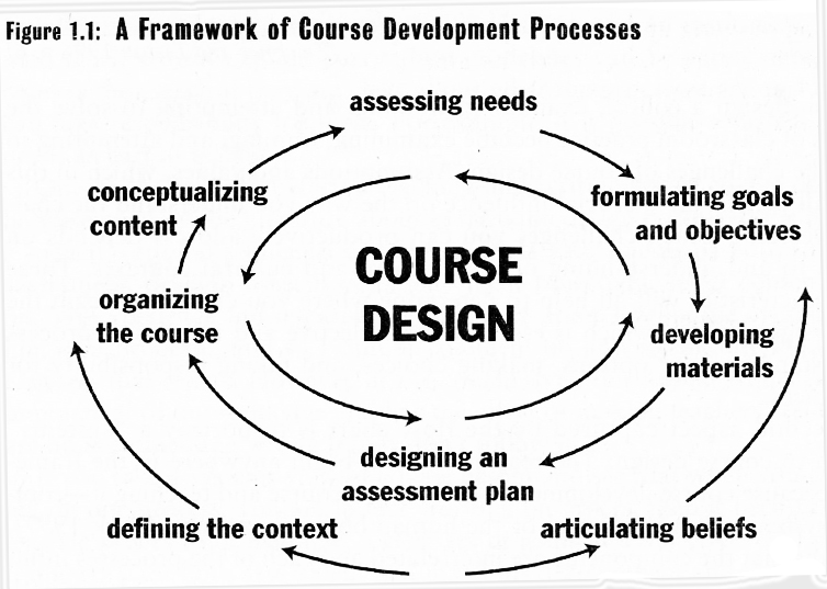 What steps are part of the process of designing a syllabus