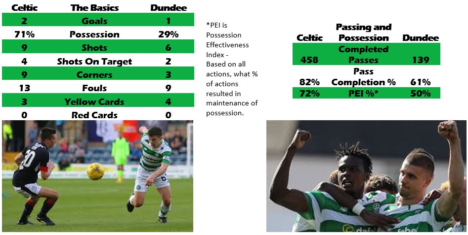 Dundee 1 Celtic 2, by numbers