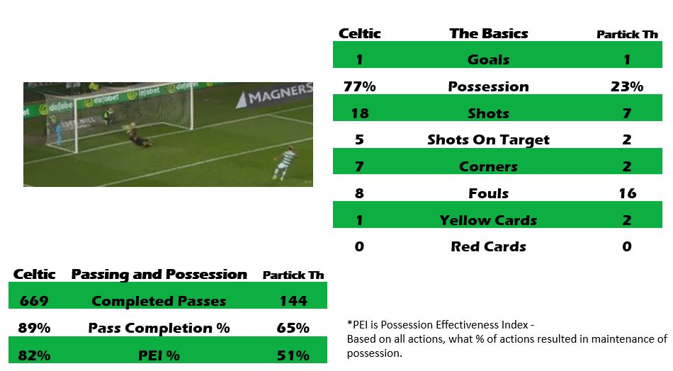Celtic 1 Partick Thistle 1, by numbers