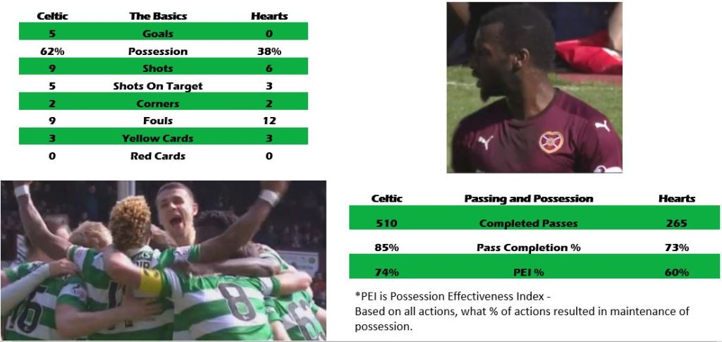 Hearts 0 Celtic 5, by numbers