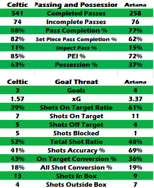 Thrice Bitton – Celtic By Numbers