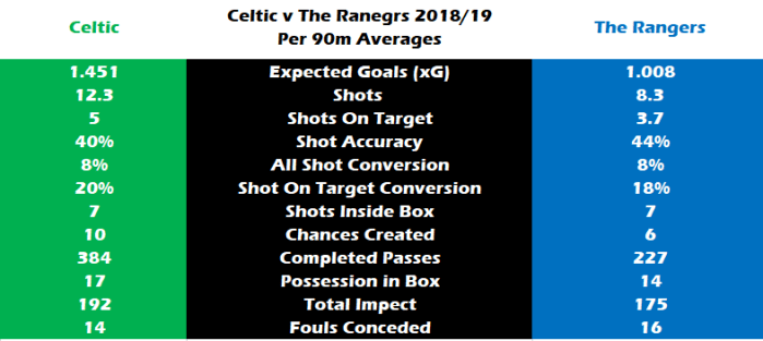 May the Derby Commence – Celtic By Numbers