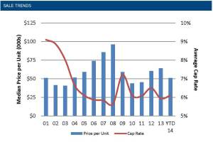 Phoenix Multifamily Market Report 2Q14_Page_2