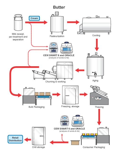 small resolution of the butter flow chart gives precise details on the production process for butter as well as an explanation of where cem process products can be implemented