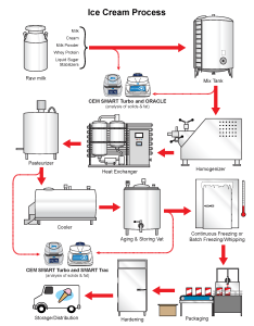 The ice cream flow chart gives precise details on production process of products as well an explanation where cem can also rh