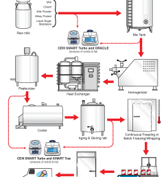 the ice cream flow chart gives precise details on the production process of ice cream products as well as an explanation of where cem process products can  [ 1700 x 2200 Pixel ]