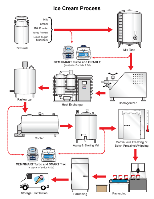small resolution of the ice cream flow chart gives precise details on the production process of ice cream products as well as an explanation of where cem process products can