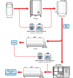 the milk flow chart gives precise details on the production process of milk as well as an explanation of where cem process products can be implemented to  [ 1700 x 2200 Pixel ]
