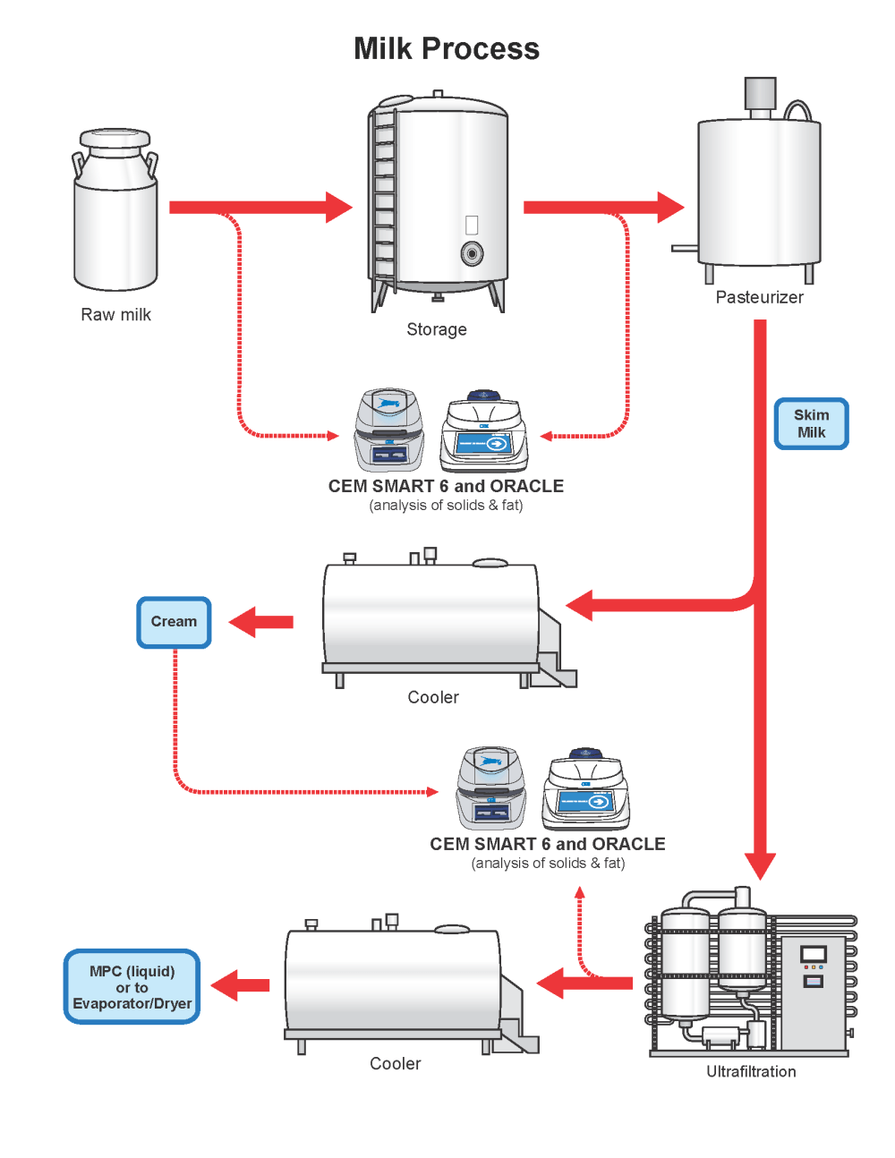 medium resolution of the milk flow chart gives precise details on the production process of milk as well as an explanation of where cem process products can be implemented to