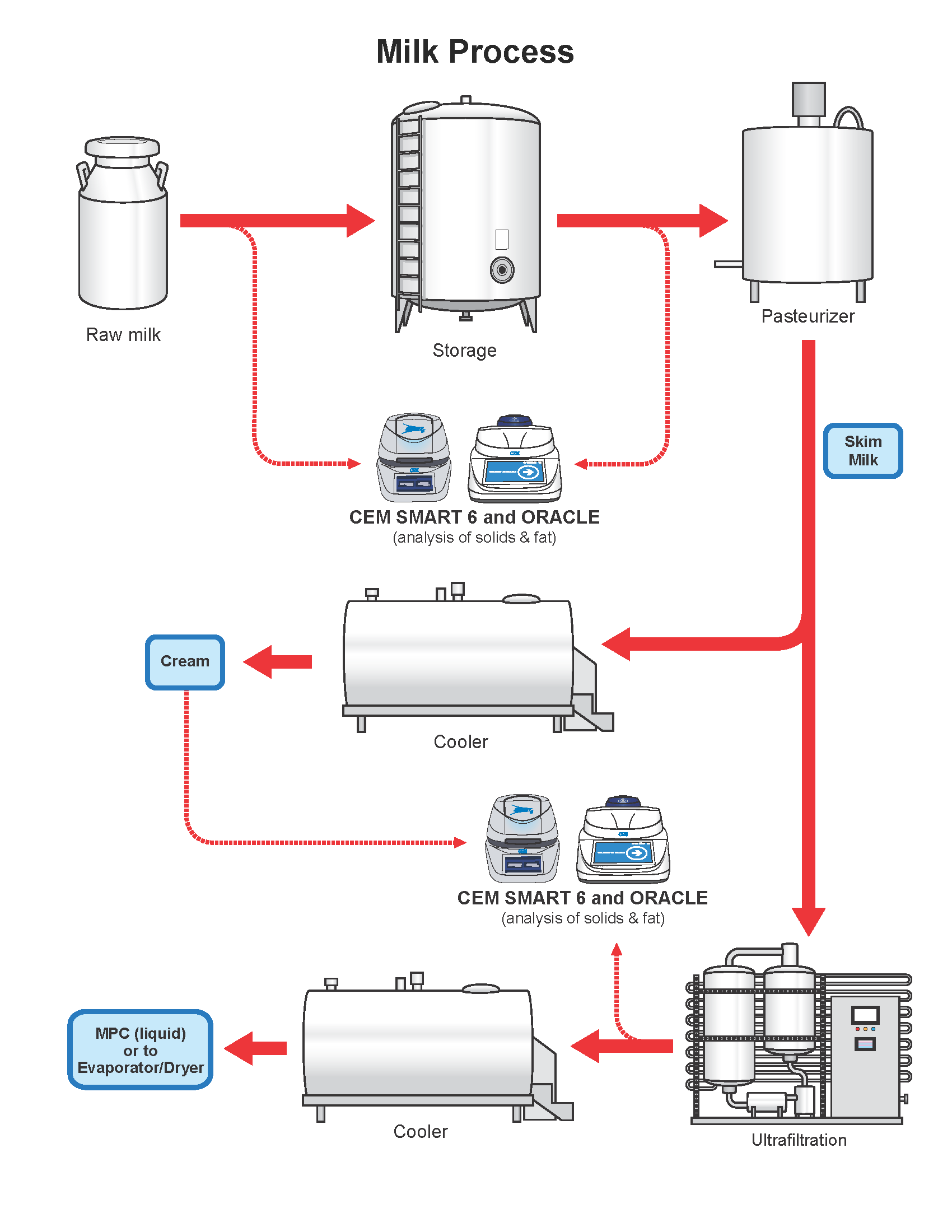 hight resolution of the milk flow chart gives precise details on the production process of milk as well as an explanation of where cem process products can be implemented to