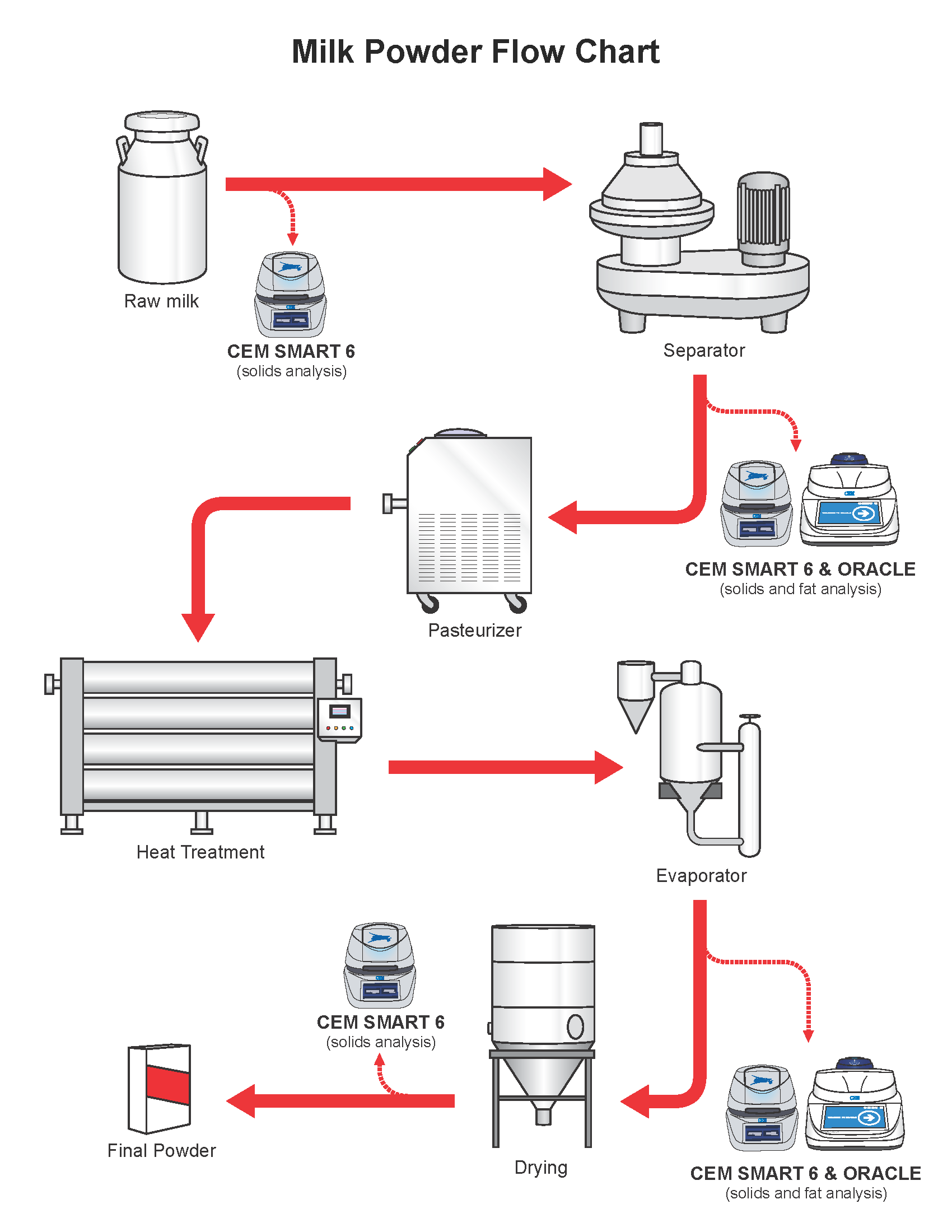hight resolution of the milk powder flow chart gives precise details on the production process of milk powder as well as an explanation of where cem process products can be