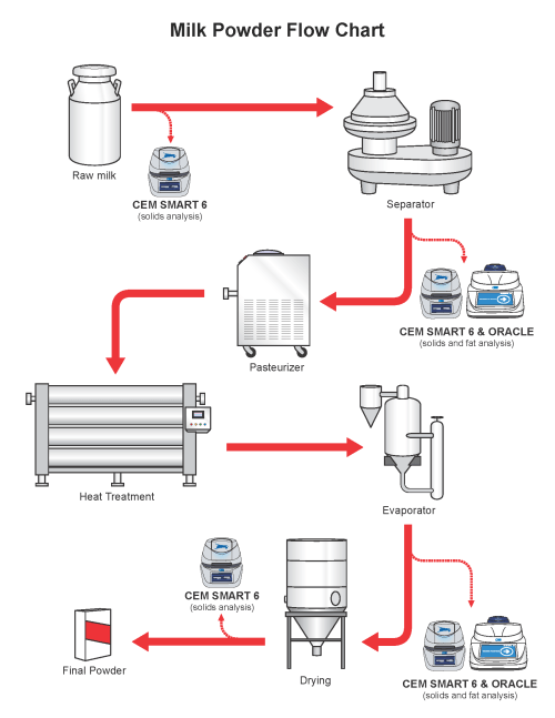 small resolution of the milk powder flow chart gives precise details on the production process of milk powder as well as an explanation of where cem process products can be