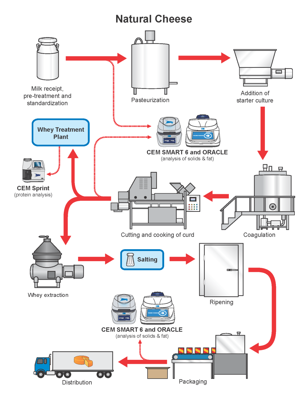 medium resolution of the natural cheese flow chart gives precise details on the production process of natural cheese as well as an explanation of where cem process products can