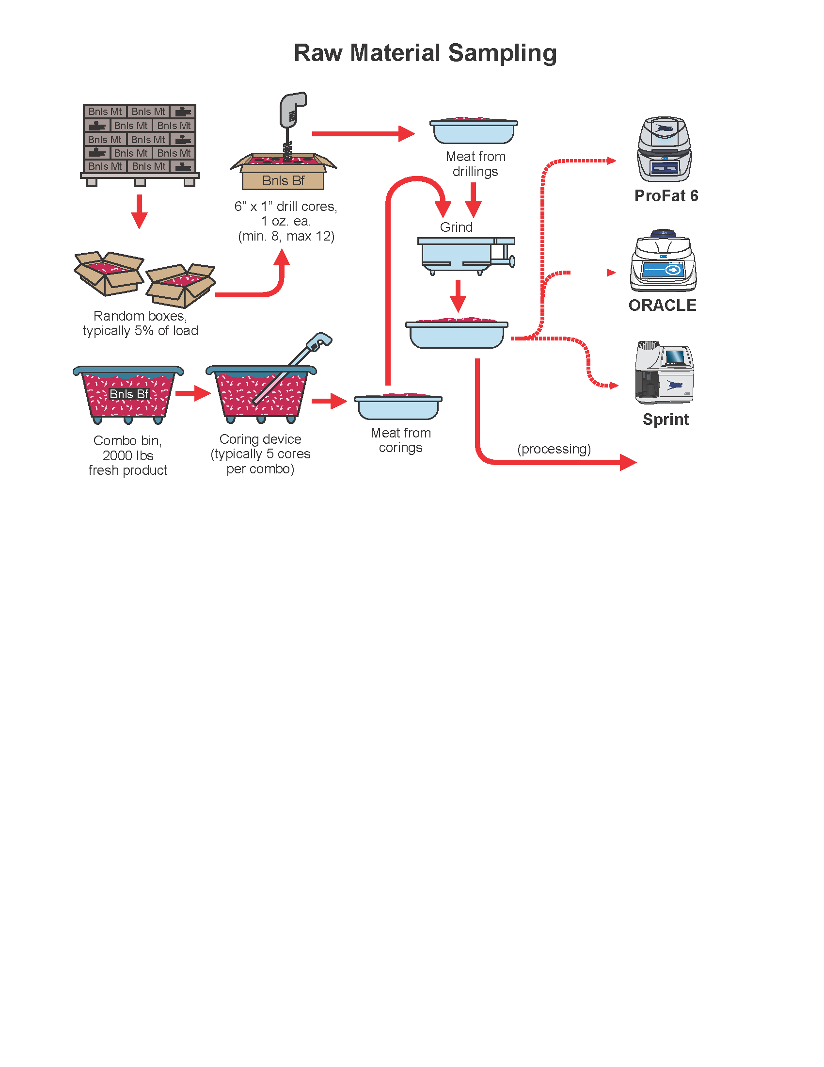 hight resolution of the raw material flow chart gives precise details on raw material sampling as well as an explanation of where cem process products can be implemented to