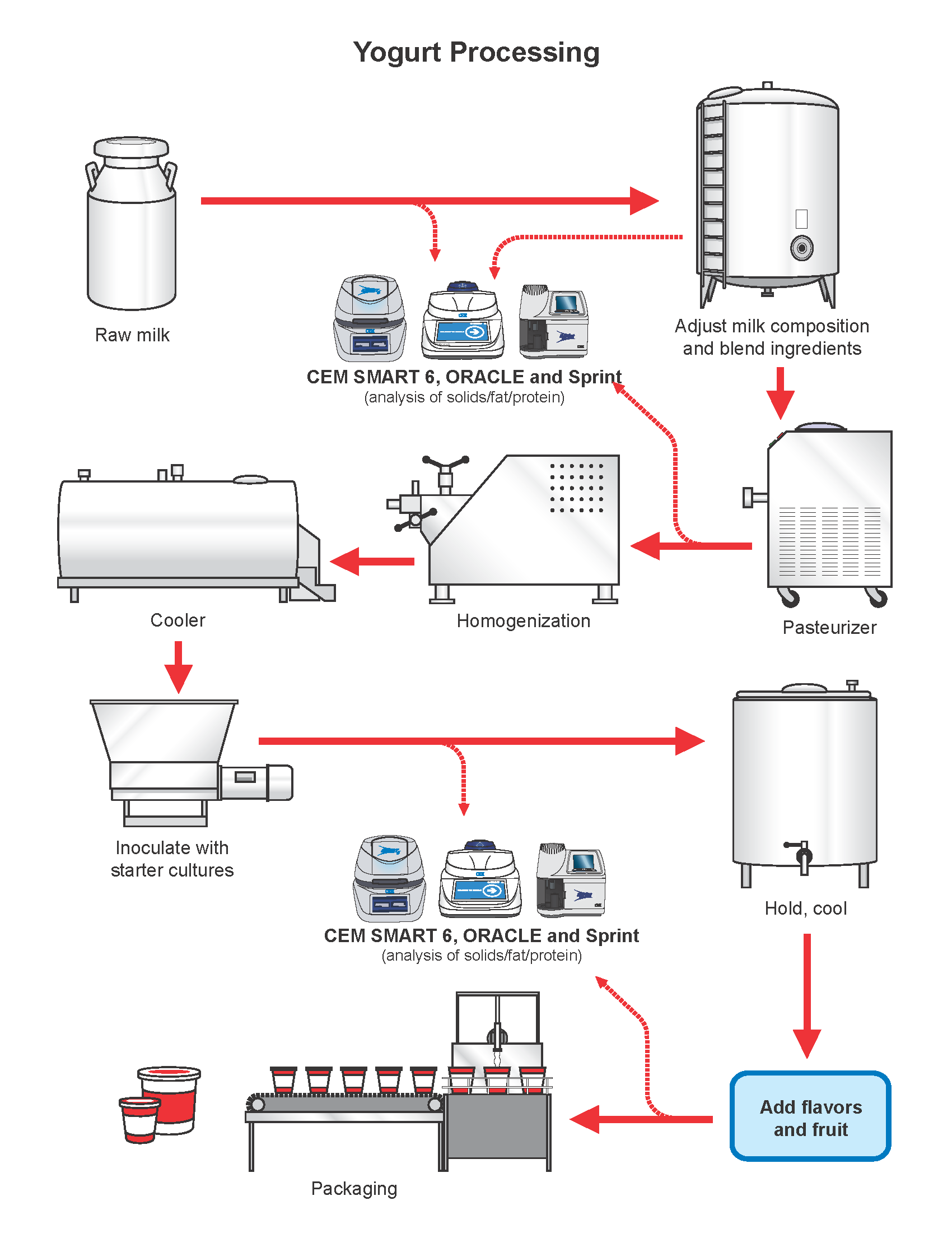 hight resolution of proces flow diagram for yogurt production