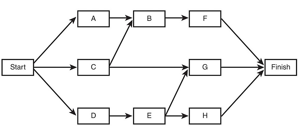 Network Diagram Precedence Diagramming Method Precedence