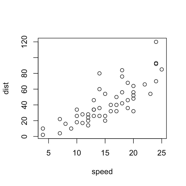 Data Visualization with R and SUL data