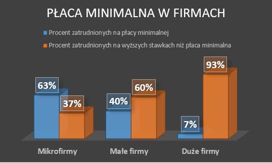 wykres obrazujący ilość osób pracujących na płacy minimalnej w mikrofirmach, małych firmach i dużych firmach