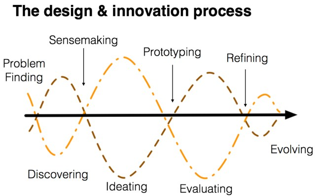 The design and innovation cycle