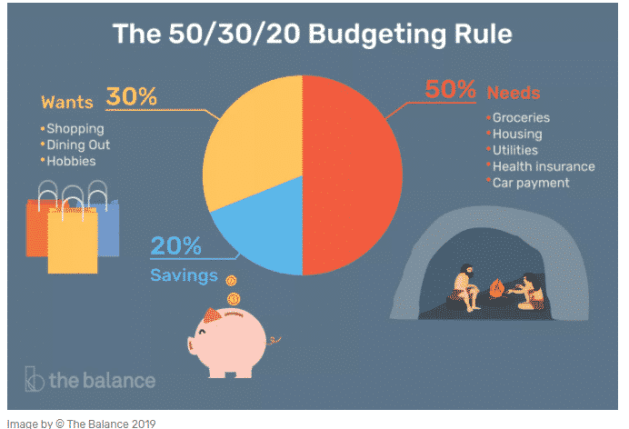 The 50/30/20 rule to avoid living paycheck to paycheck