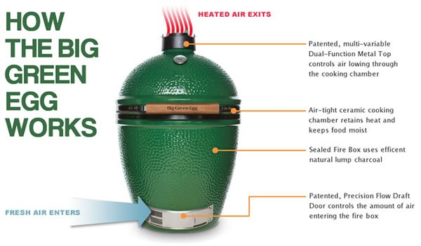 Big-Green-Egg-How-it-Works