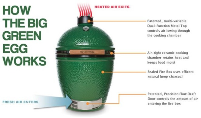 Big-Green-Egg-How-it-Works.jpg