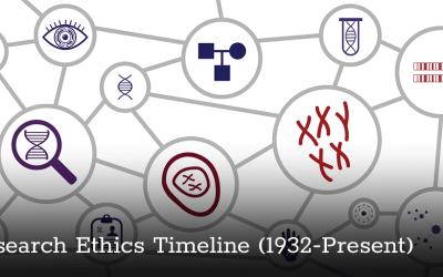 Research Ethics Timeline by David B. Resnik, J.D., Ph.D., Bioethicist, NIEHS/NIH