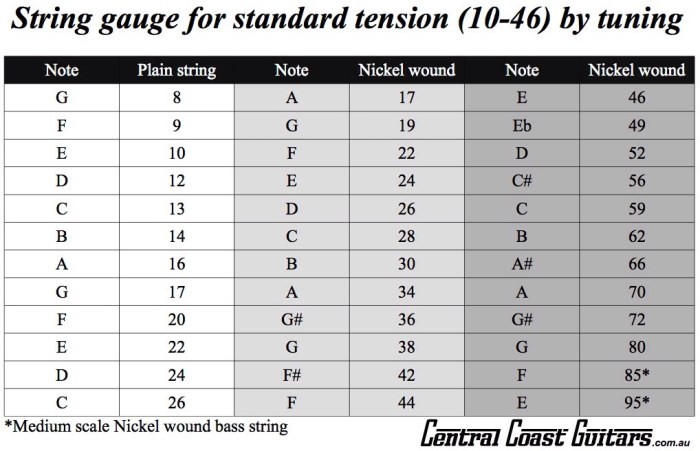 String gauge note chart
