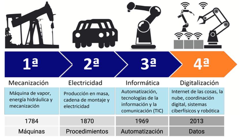 Diagrama. Revoluciones industriales