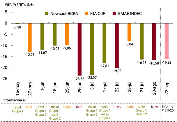 Gráfico 2. Comparación con otras metodologías en términos de anticipación temporal