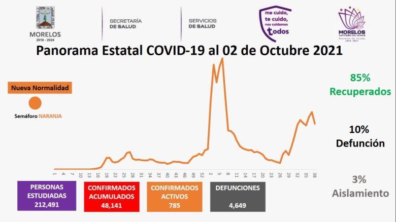 Rebasa Morelos los 48 mil contagios de Covid-19
