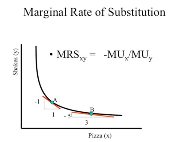 marginal rate of subtitution