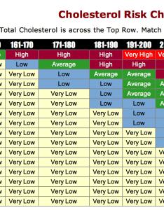 Cholesterol risk chart also central georgia heart center rh centralgaheart