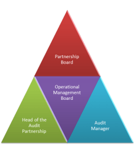 Partnership triangle