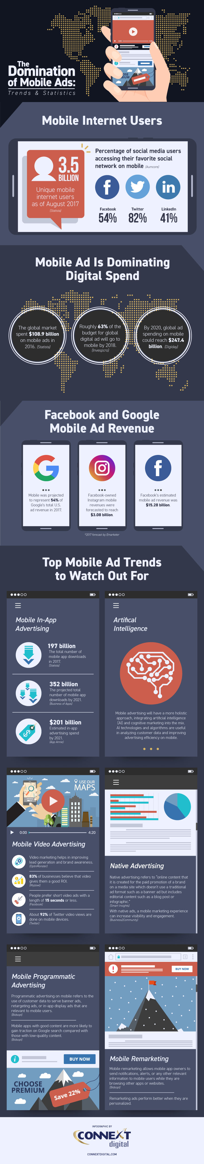 Mobile Ads Stats