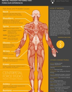 The emotional pain chart flow between mind and body also rh centripetallife