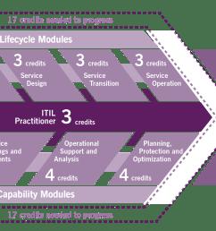 itil certification diagram itil training [ 3364 x 1120 Pixel ]