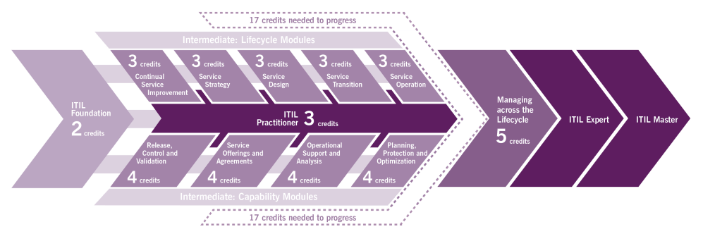 medium resolution of itil certification diagram itil training