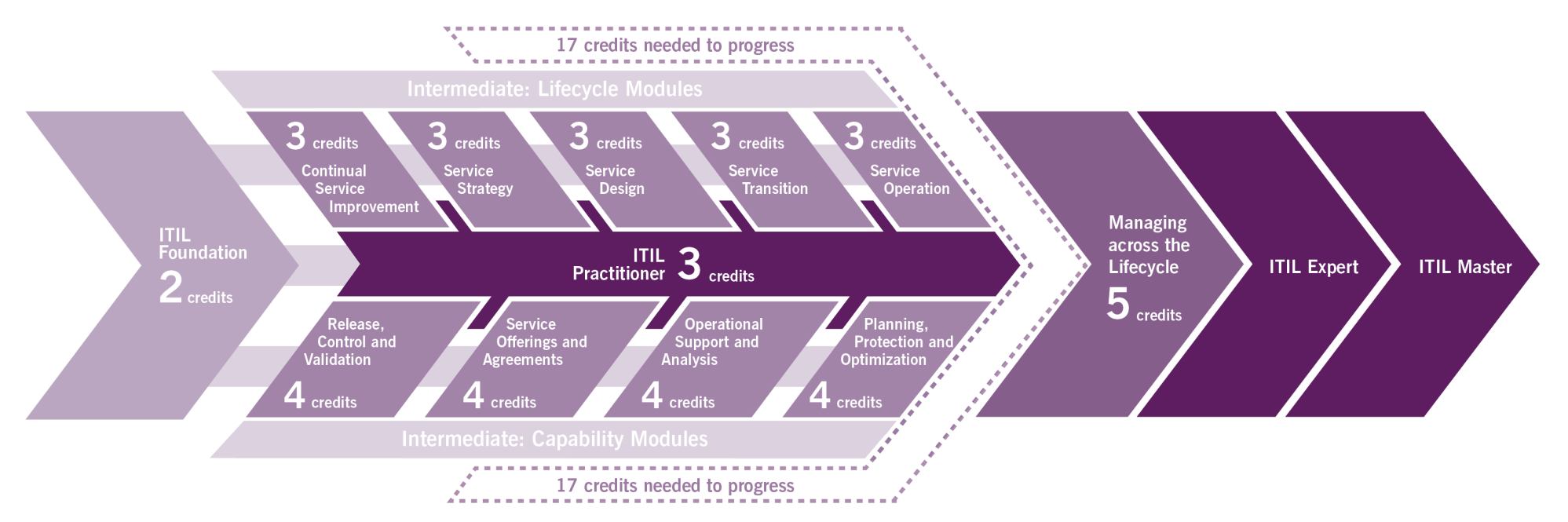 hight resolution of itil certification diagram itil training