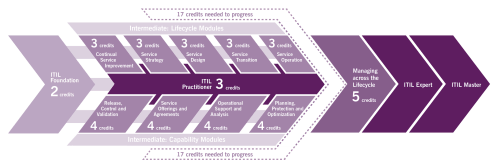 small resolution of itil certification diagram itil training