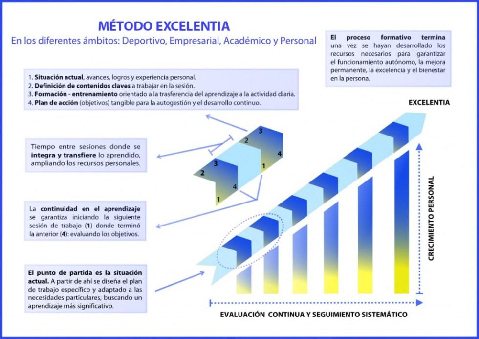 Metodo Excelentia