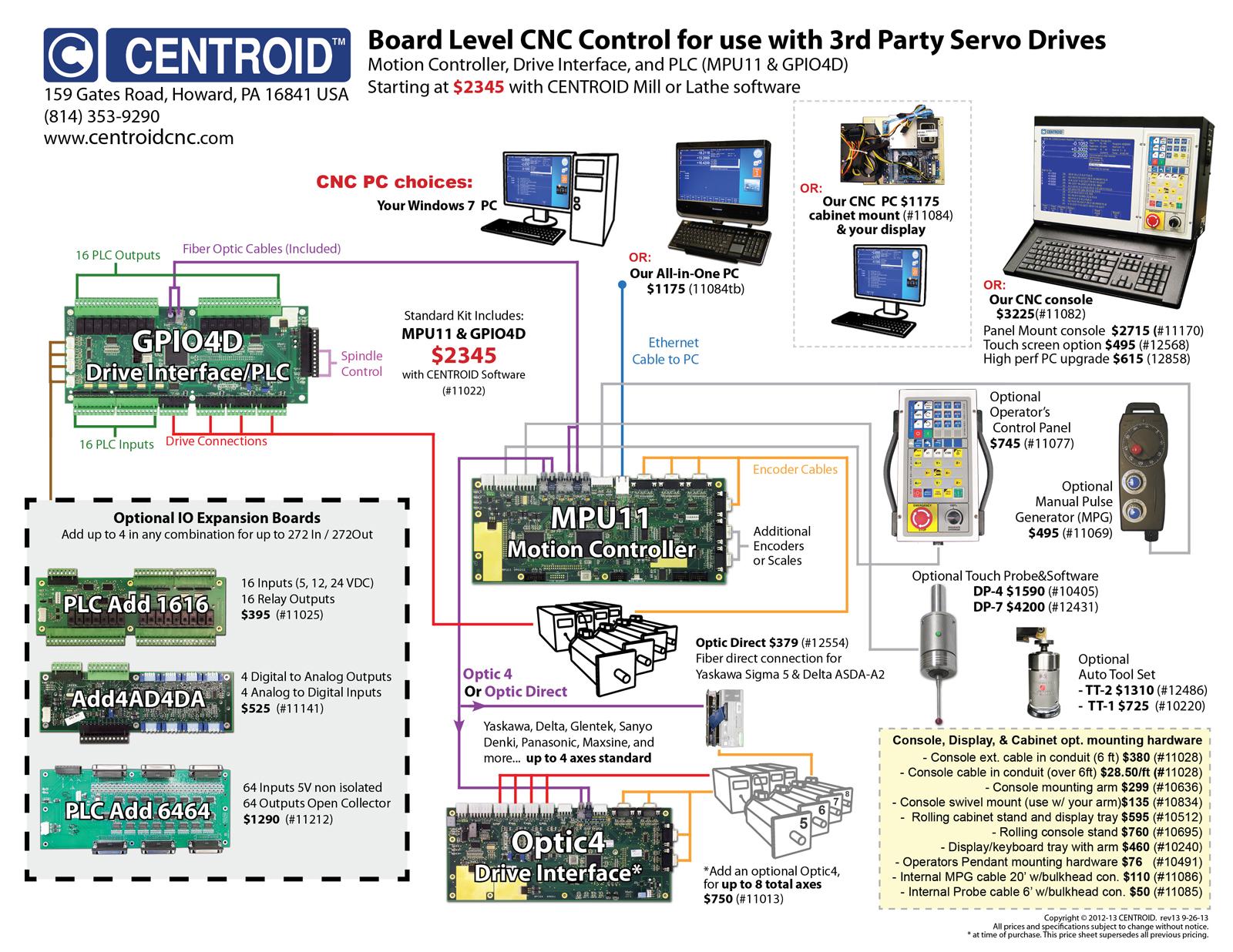 CENTROID CNC Control Features, USB Port For USB Storage