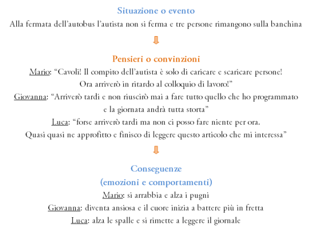 Situazione - Pensiero - Emozione (con esempi)