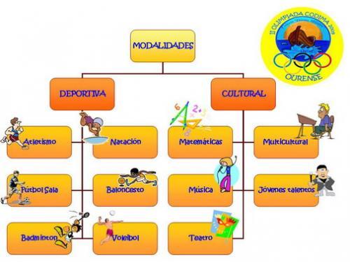 Olimpiadas  DIVINO MAESTRO  Ourense