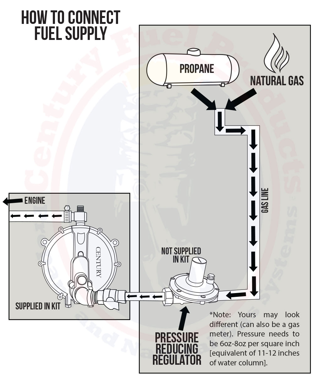 medium resolution of diagram stationary propane lp natural gas installation on generator guild gas to propane conversion parts