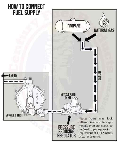small resolution of diagram stationary propane lp natural gas installation on generator guild gas to propane conversion parts