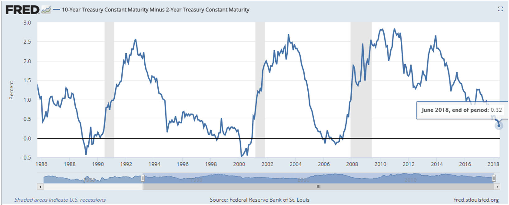10-year Treasury